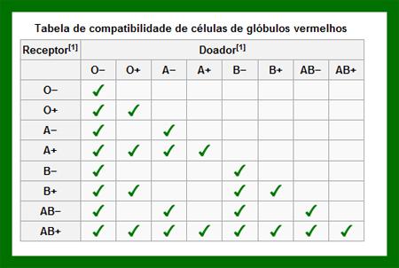 tabela-compatibilidade-sanguinea