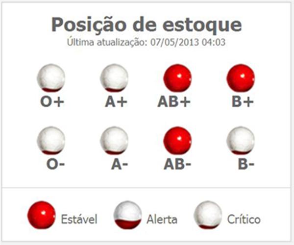 fundacao pro sangue - Fundação Pró-Sangue São Paulo necessita de doações de sangue