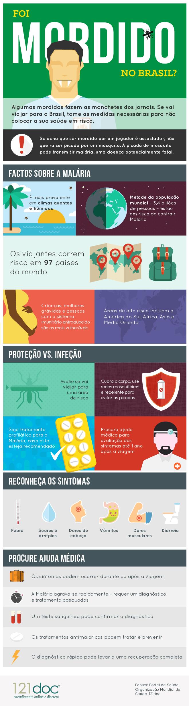 Malária - Foi mordido no Brasil?