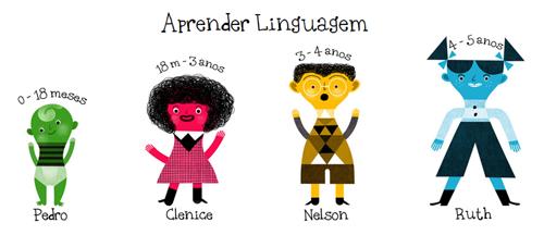 Aprender a Linguagem dirigido a famílias e educadores