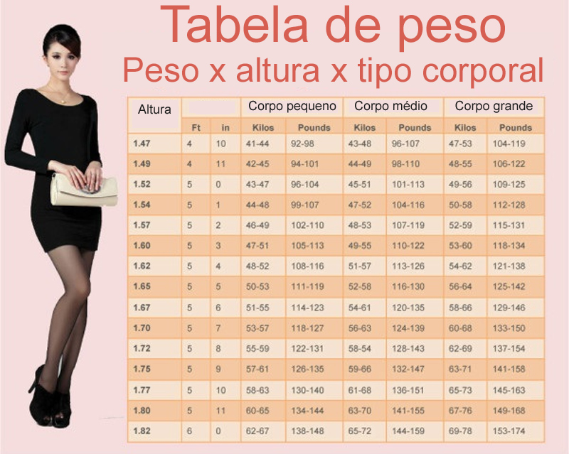 Tabela do peso ideal de acordo com altura e formato do corpo