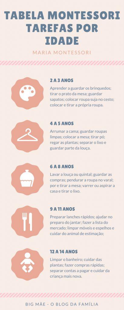 tabela montessori 410x1024 - Tabela Montessori: tarefas por idade para a criança fazer sozinha